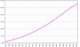 Croissance du Cameroun | La fécondité excessive serait un handicap